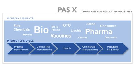 Pharmaceutical Leadership Development Programs Mba Time by Why Pas X Mes Werum It Solutions America Inc