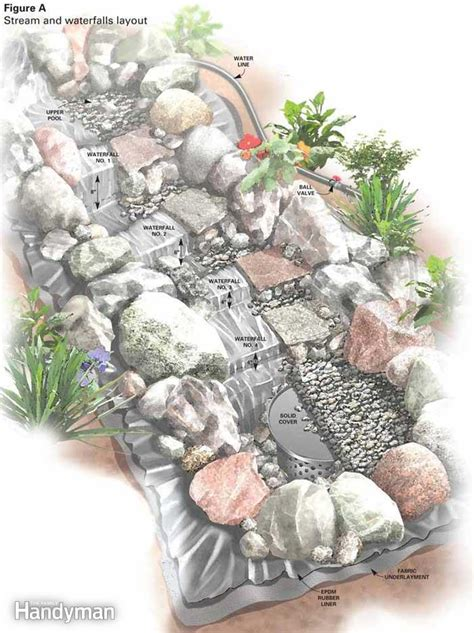 how to build a backyard stream build a backyard waterfall and stream the family handyman
