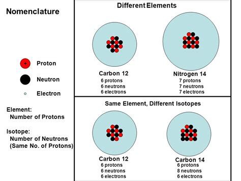 Carbon Protons And Neutrons by The Age Of Things Sticks Stones And The Universe Ppt