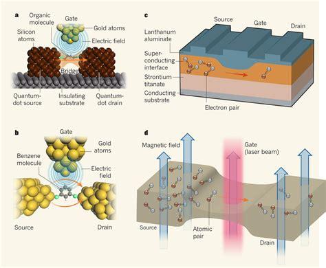 transistor quantum mechanics quantum transport in field effect transistors fets quantum physics strongly correlated