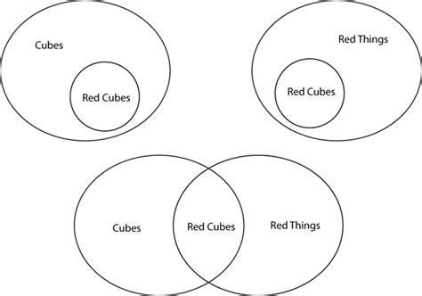 logical venn diagrams venn diagram questions in logical reasoning images how to guide and refrence