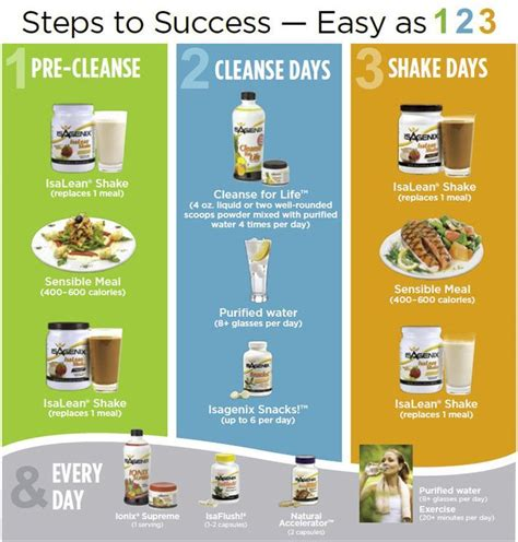14 Day Detox Plan Juice Plus by Best 25 9 Day Cleanse Ideas On Isagenix 30
