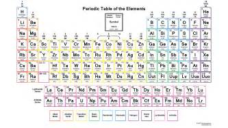 downloadable periodic table element charges