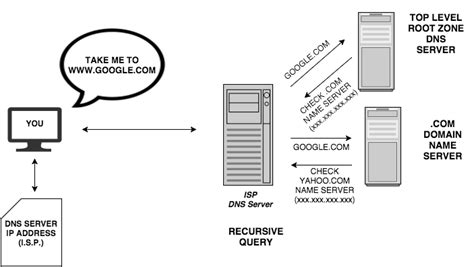 How Dns Lookup Works How Browser Works