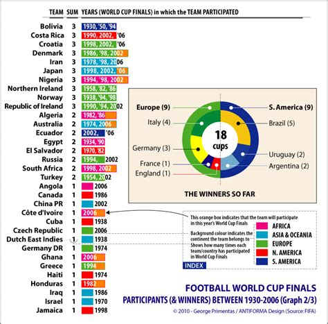 list of world cup the history of the football world cup finals 1930 2006