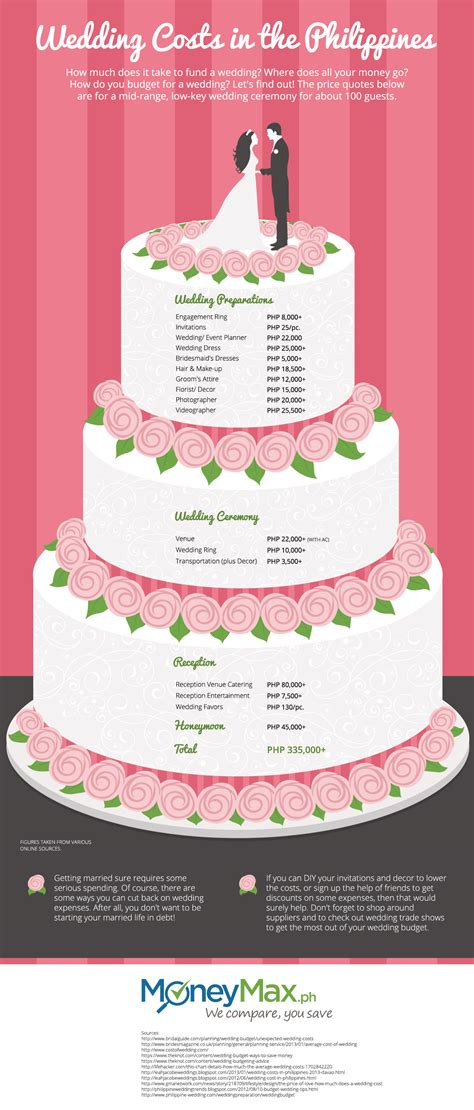 how much do you charge for wedding invitations how much does a wedding costs in the philippines moneymax ph