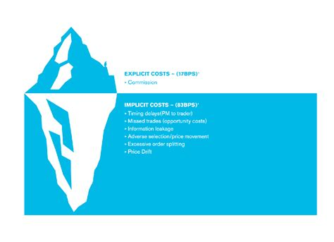 cost of titanic tco how to keep the iceberg of implicit oms costs