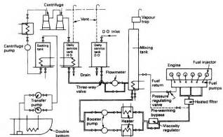 Fuel System In Diesel Engine Fuel System For Diesel Engine Or Boiler