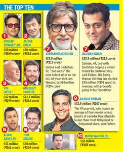 The richest actors in the world amitabh salman akshay in top 10