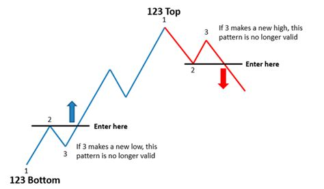 reversal pattern strategy top shelf trading magazine