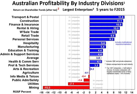 Top Mba Companies by The 10 Most Profitable Australian Companies All