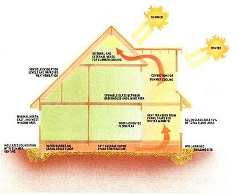 how to designer envelopes at home thermal envelope house design diagram tiny house