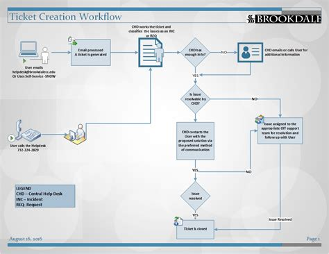 service desk workflow diagram it help desk office of information technologyoffice of