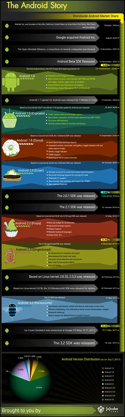 history of android the complete history of android in infograph form the android story