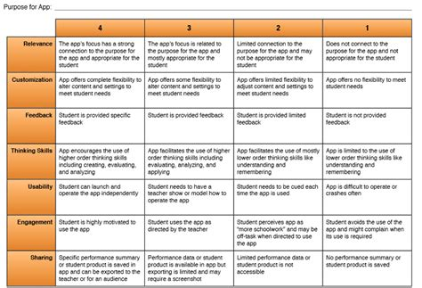 app design rubric from theory to practice to evaluation game based learning