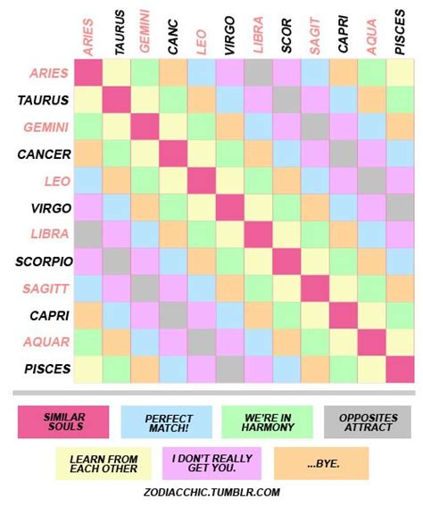 25 best ideas about zodiac compatibility on pinterest