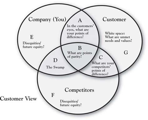 the 3 circle model seven categories of value