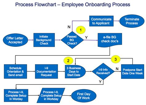 employee flowchart template onboarding process flow