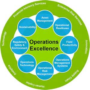 operations excellence deloitte canada energy resources