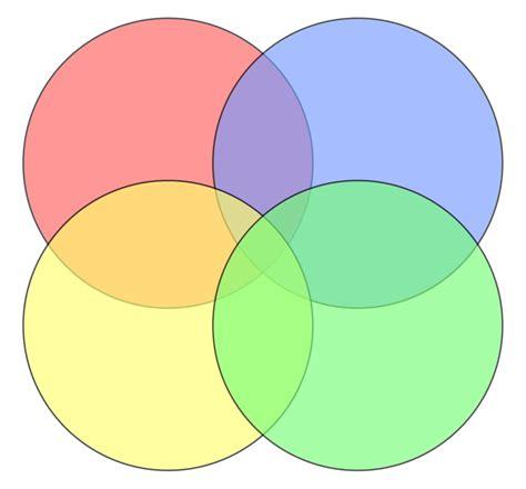 my venn diagram the original is its way file circlesn4xb svg