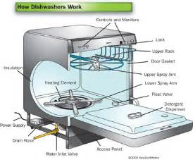 How A Dishwasher Works Kenmore Dishwasher Schematics Get Free Image About