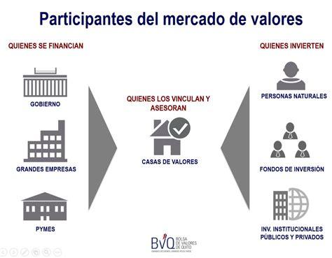 Graficos Del Mercado De Valores En | conoce sobre el mercado de valores finanzas personales