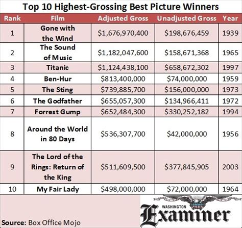 Box Office Adjusted For Inflation by 10 Highest Grossing Best Picture Oscar Winners Adjusted