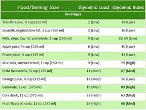 glycemic index 101 187 eat right mama
