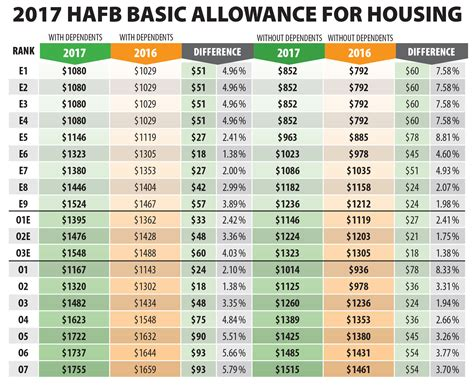 bah changes and on base housing what it 2017 bah rates announced gt hill air force base gt article