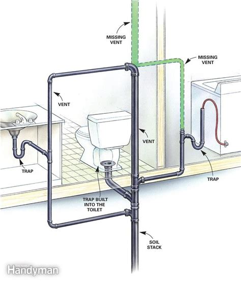 Plumbing Toilet Diagram by Signs Of Poorly Vented Plumbing Drain Lines The Family