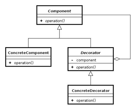 design pattern kotlin decorator pattern android development with kotlin book