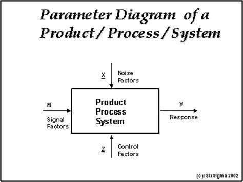 taguchi diagram p diagram driverlayer search engine