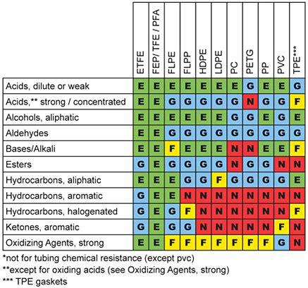 Ethyl Vinyl Acetate Vs Polypropylene - chemical compatibility chart ldpe hdpe pp teflon