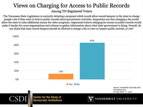 Tennessee Records Act Vanderbilt Poll 85 Percent Of Tennesseans Think No Fee Should Be Charged To Inspect