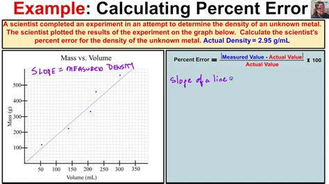 using diagram to find percent how to determine percent error from a graph