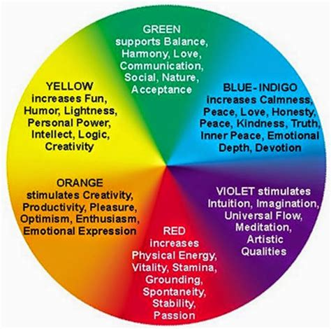 colors and meanings aura colors meaning images