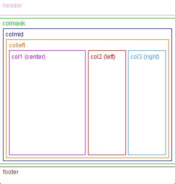 div layout the 3 column liquid layout no css hacks seo