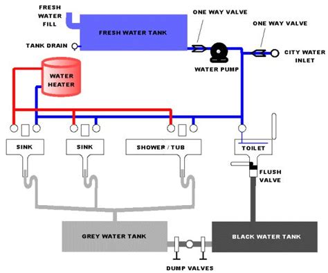 Plumbing Up System by 25 Best Ideas About Plumbing Pumps On Cpvc