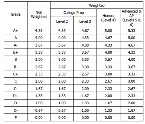 College Board Letter Grades Guidance Grading Gpa Information