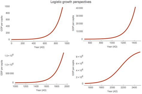 history and pattern of human population growth fresh economic thinking most important chart in human
