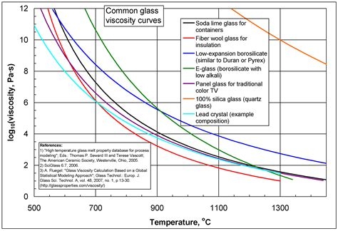 viscosity of water at room temperature viscosity wikiwand