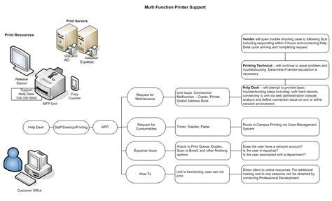 it support flowchart computer support computer support flowchart