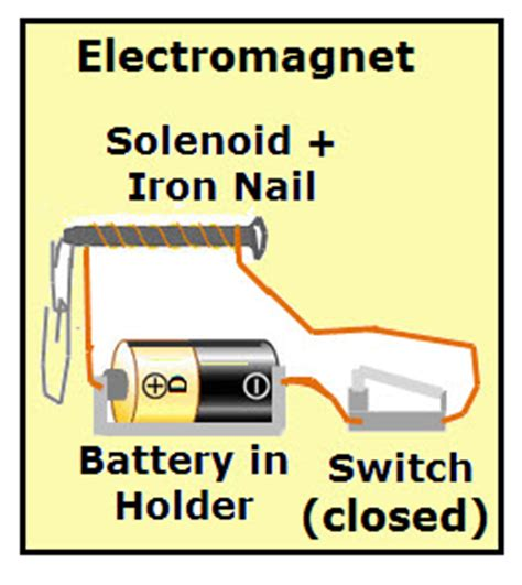 electromagnetic induction jokes simple electromag diagram simple free engine image for user manual