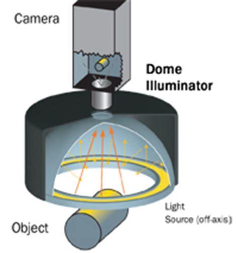 machine vision lighting techniques dome illuminators