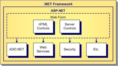 application design architecture asp net asp net overview