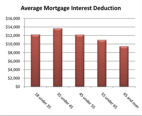 house loan interest exemption house loan interest deduction the mortgage interest deduction a relic of the past