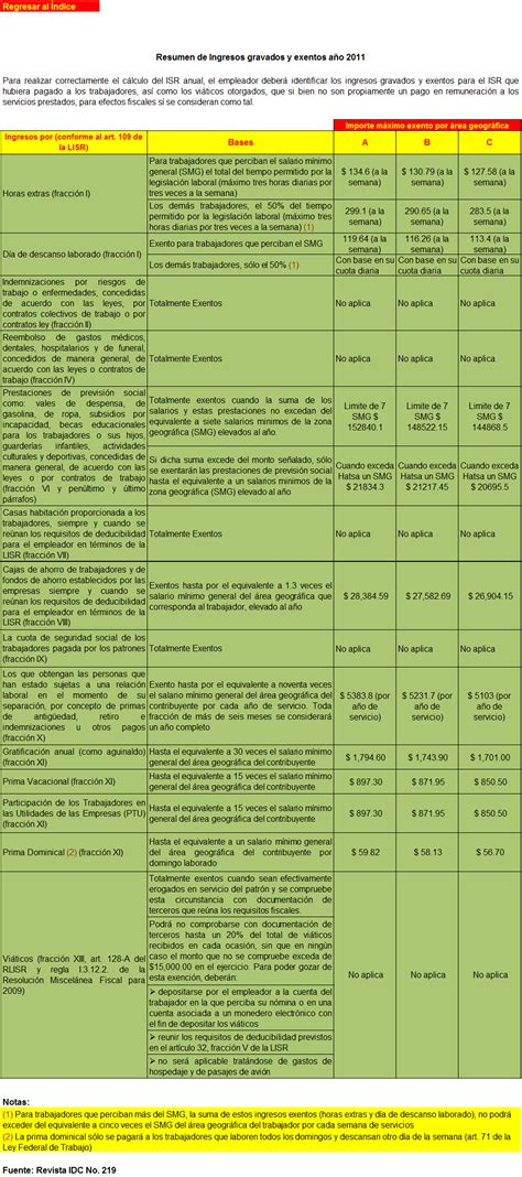 ingresos exentos de iva vlex mxico n 243 minas ingresos gravados y exentos para 2011 el conta