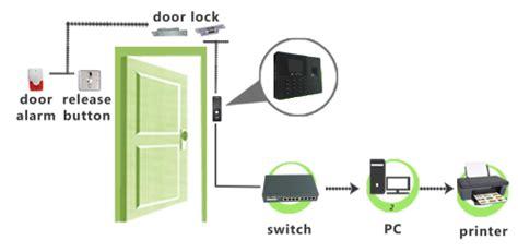 Kunci Pintu Dengan Kartu Mesin Absensi Dan Kunci Pintu Sidik Jari Password Dan