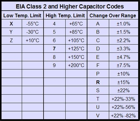 capacitor voltage letter code ceramic capacitor voltage rating codes reversadermcream