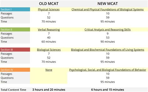 new mcat sections guide to pre med requirements part i planning and prep